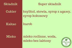Zamiennik mleka, kakao, mleka